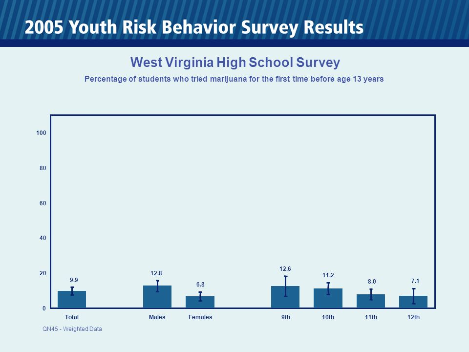 TotalMalesFemales 9th10th11th12th West Virginia High School Survey Percentage of students who tried marijuana for the first time before age 13 years QN45 - Weighted Data