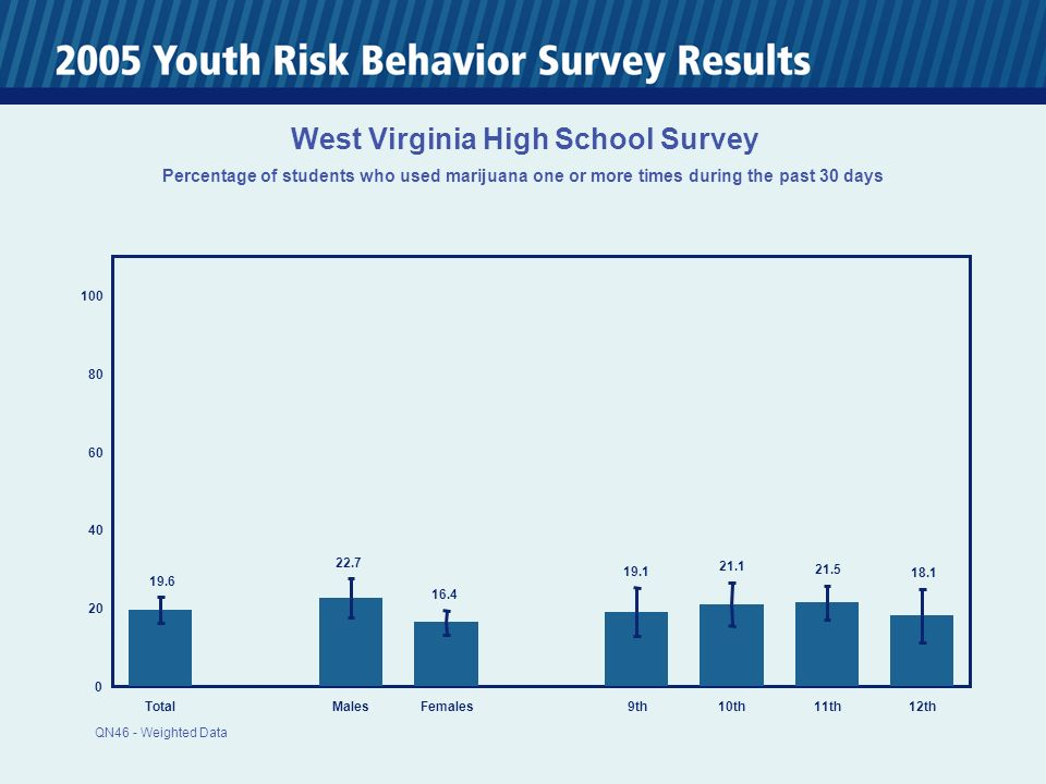 0 20 40 60 80 100 TotalMalesFemales 9th10th11th12th 19.6 22.7 16.4 19.1 21.1 21.5 18.1 West Virginia High School Survey Percentage of students who used marijuana one or more times during the past 30 days QN46 - Weighted Data