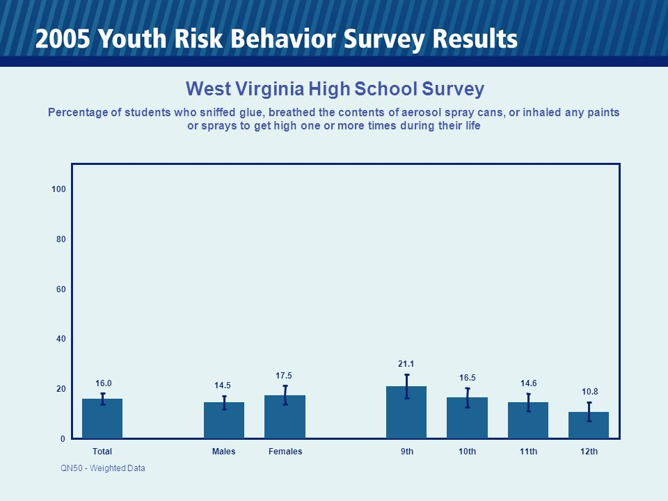 0 20 40 60 80 100 TotalMalesFemales 9th10th11th12th 16.0 14.5 17.5 21.1 16.5 14.6 10.8 West Virginia High School Survey Percentage of students who sniffed glue, breathed the contents of aerosol spray cans, or inhaled any paints or sprays to get high one or more times during their life QN50 - Weighted Data