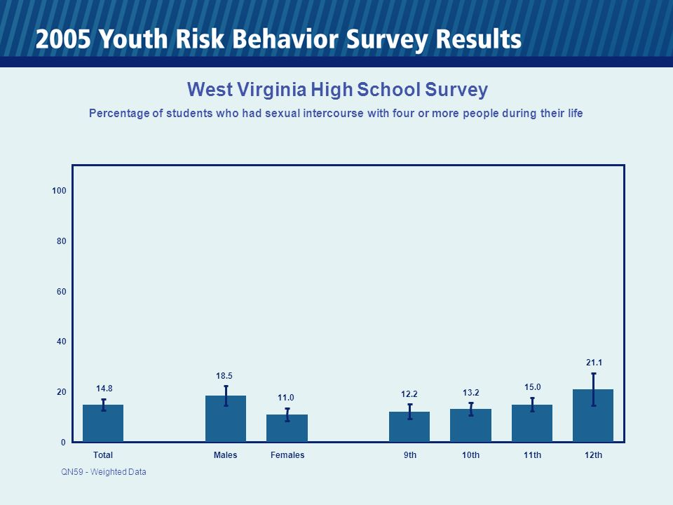0 20 40 60 80 100 TotalMalesFemales 9th10th11th12th 14.8 18.5 11.0 12.2 13.2 15.0 21.1 West Virginia High School Survey Percentage of students who had sexual intercourse with four or more people during their life QN59 - Weighted Data
