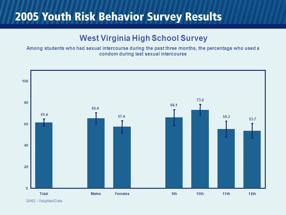 0 20 40 60 80 100 TotalMalesFemales 9th10th11th12th 61.4 65.4 57.4 66.1 73.2 55.3 53.7 West Virginia High School Survey Among students who had sexual intercourse during the past three months, the percentage who used a condom during last sexual intercourse QN62 - Weighted Data