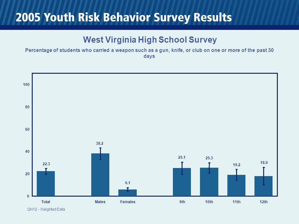0 20 40 60 80 100 TotalMalesFemales 9th10th11th12th 22.3 38.2 6.1 25.1 25.3 19.2 18.0 West Virginia High School Survey Percentage of students who carried a weapon such as a gun, knife, or club on one or more of the past 30 days QN12 - Weighted Data