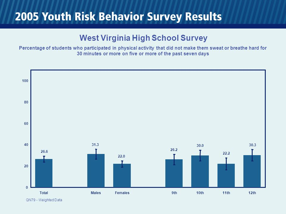 0 20 40 60 80 100 TotalMalesFemales 9th10th11th12th 26.6 31.3 22.0 26.2 30.0 22.2 30.3 West Virginia High School Survey Percentage of students who participated in physical activity that did not make them sweat or breathe hard for 30 minutes or more on five or more of the past seven days QN79 - Weighted Data