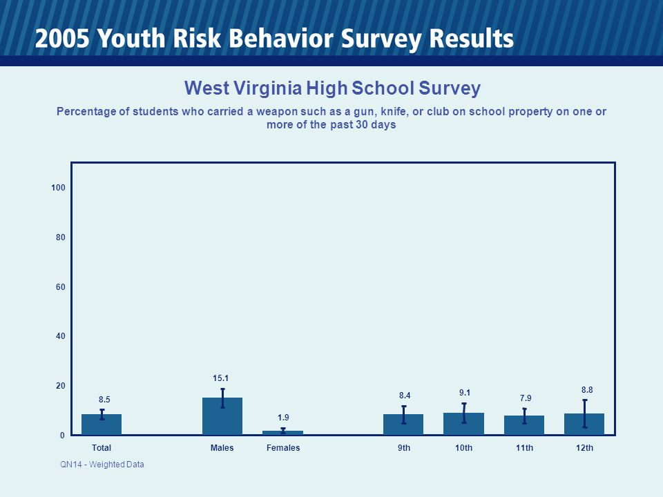 0 20 40 60 80 100 TotalMalesFemales 9th10th11th12th 8.5 15.1 1.9 8.4 9.1 7.9 8.8 West Virginia High School Survey Percentage of students who carried a weapon such as a gun, knife, or club on school property on one or more of the past 30 days QN14 - Weighted Data