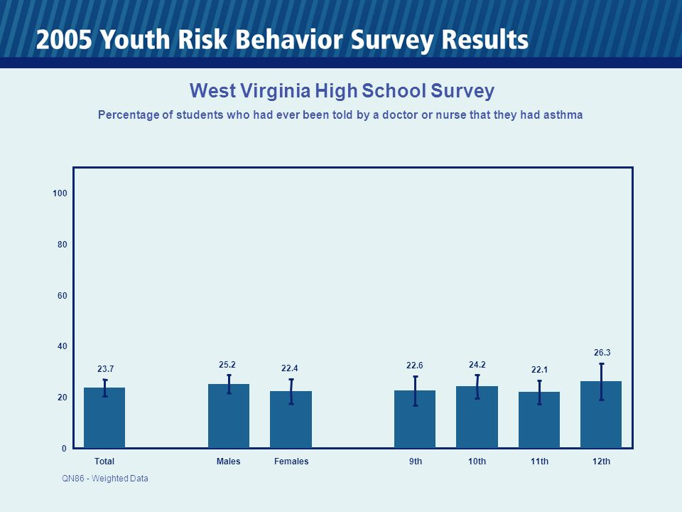TotalMalesFemales 9th10th11th12th West Virginia High School Survey Percentage of students who had ever been told by a doctor or nurse that they had asthma QN86 - Weighted Data
