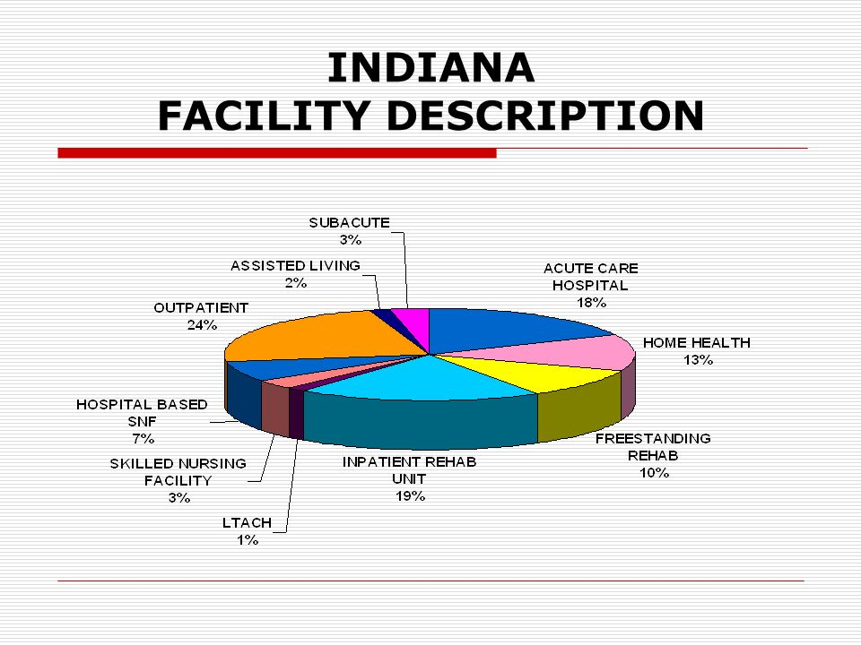 INDIANA FACILITY DESCRIPTION
