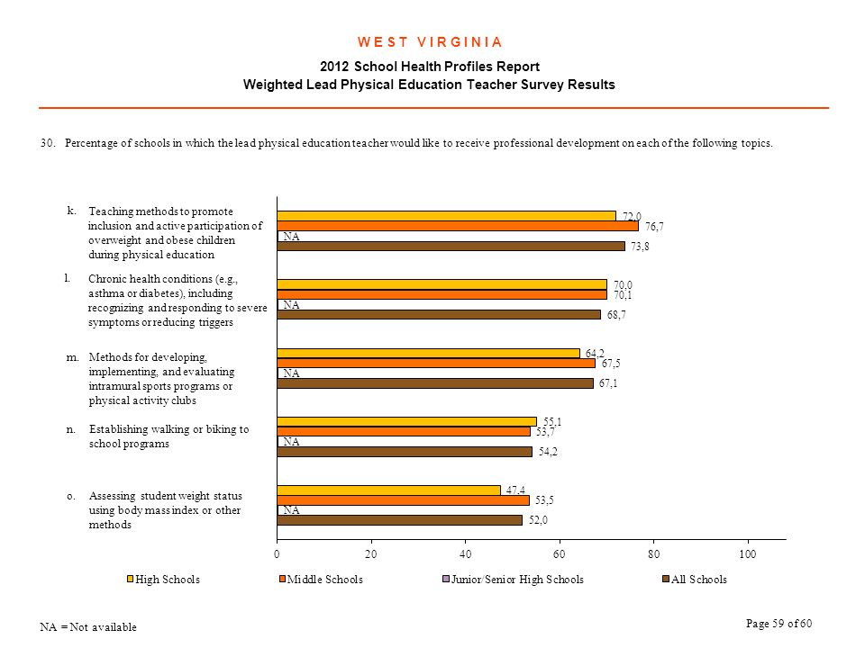 W E S T V I R G I N I A 2012 School Health Profiles Report Weighted Lead Physical Education Teacher Survey Results