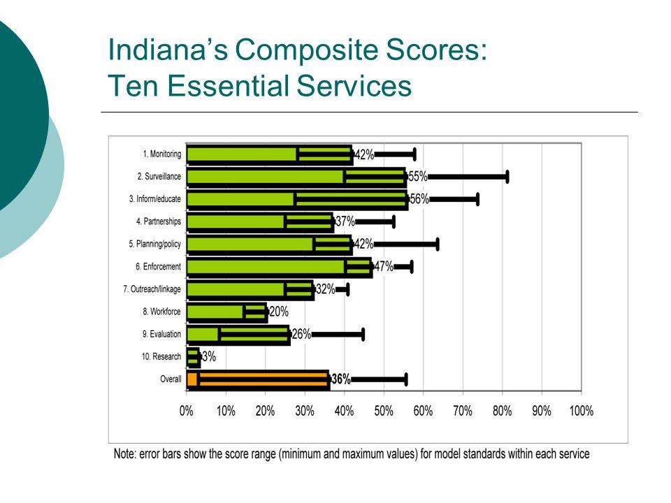 Indianas Composite Scores: Ten Essential Services