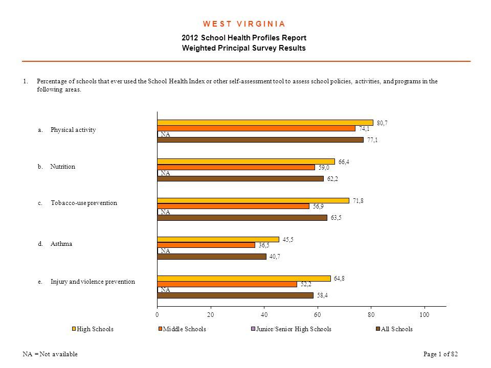 W E S T V I R G I N I A 2012 School Health Profiles Report Weighted Principal Survey Results