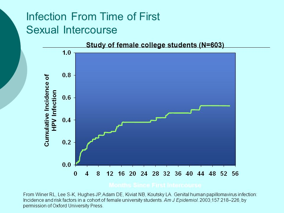 Infection From Time of First Sexual Intercourse Months Since First Intercourse Cumulative Incidence of HPV Infection From Winer RL, Lee S-K, Hughes JP