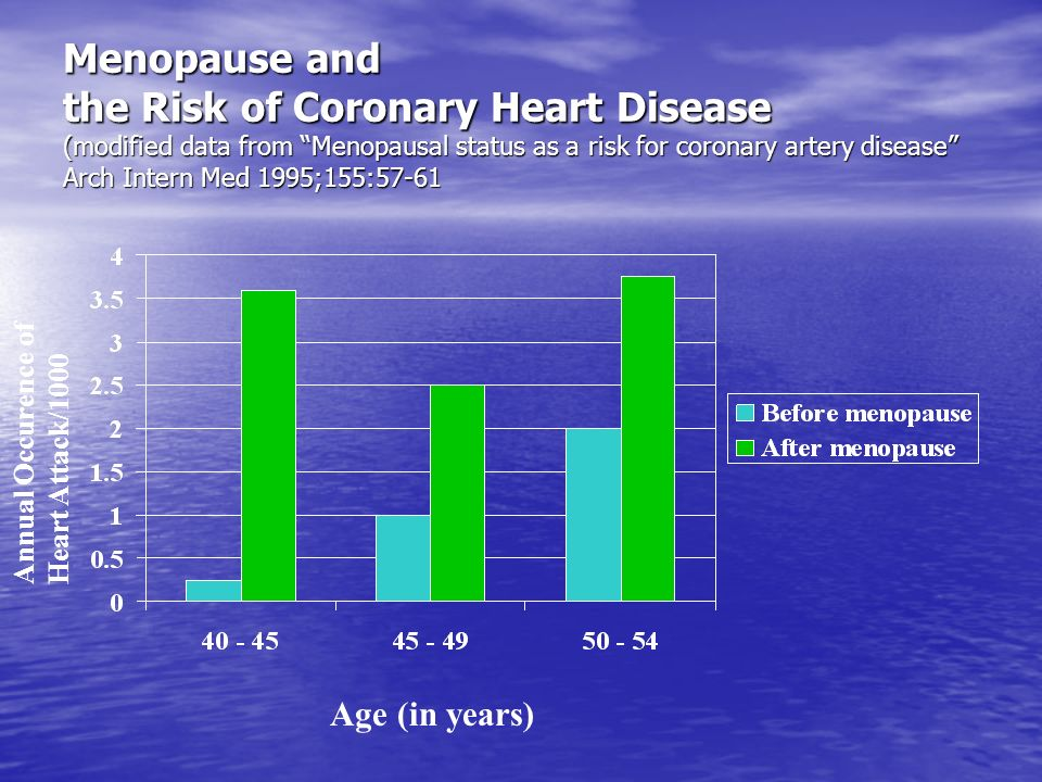 Menopause and the Risk of Coronary Heart Disease (modified data from Menopausal status as a risk for coronary artery disease Arch Intern Med 1995;155: