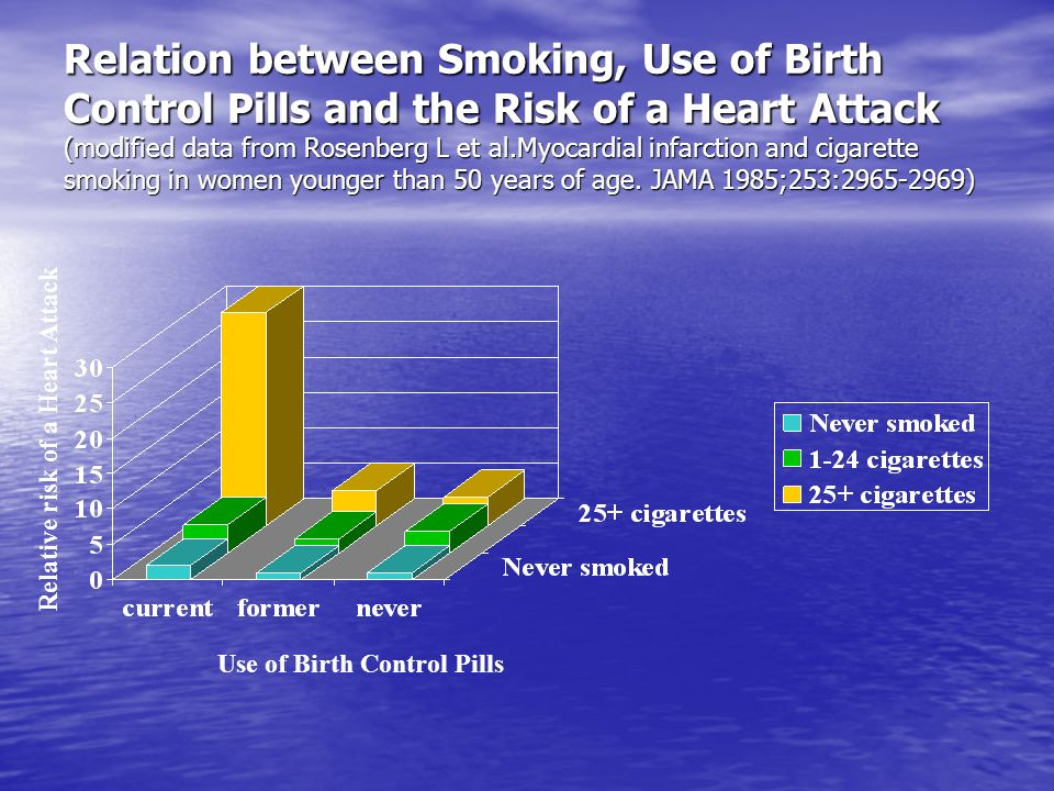 Relation between Smoking, Use of Birth Control Pills and the Risk of a Heart Attack (modified data from Rosenberg L et al.Myocardial infarction and ci