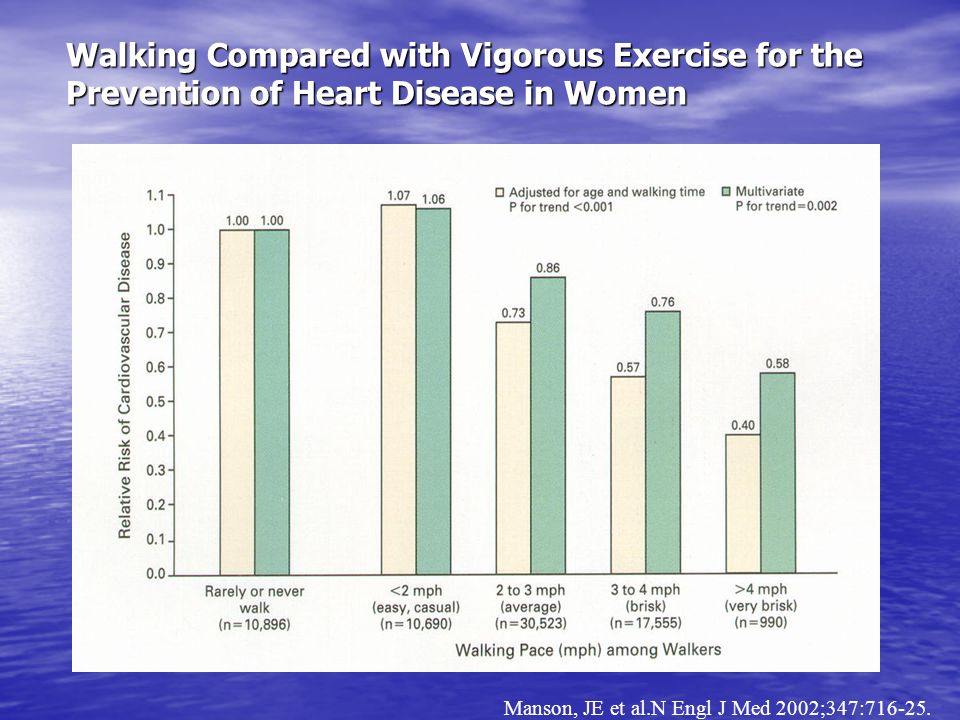 Walking Compared with Vigorous Exercise for the Prevention of Heart Disease in Women Manson, JE et al.N Engl J Med 2002;347:716-25.