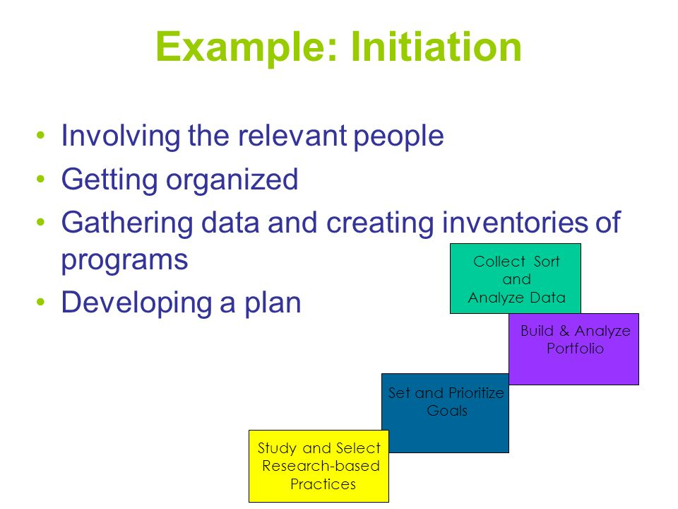 Example: Initiation Involving the relevant people Getting organized Gathering data and creating inventories of programs Developing a plan Build & Analyze Portfolio Collect Sort and Analyze Data Set and Prioritize Goals Study and Select Research-based Practices