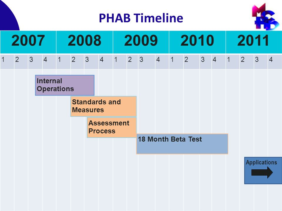 Advocating for the Health of the Public in Indiana PHAB Timeline 20072008200920102011 12341234123412341234 Internal Operations Standards and Measures Assessment Process 18 Month Beta Test Applications