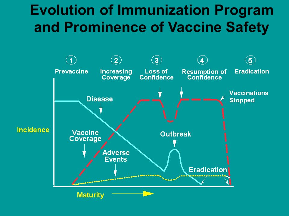 Evolution of Immunization Program and Prominence of Vaccine Safety