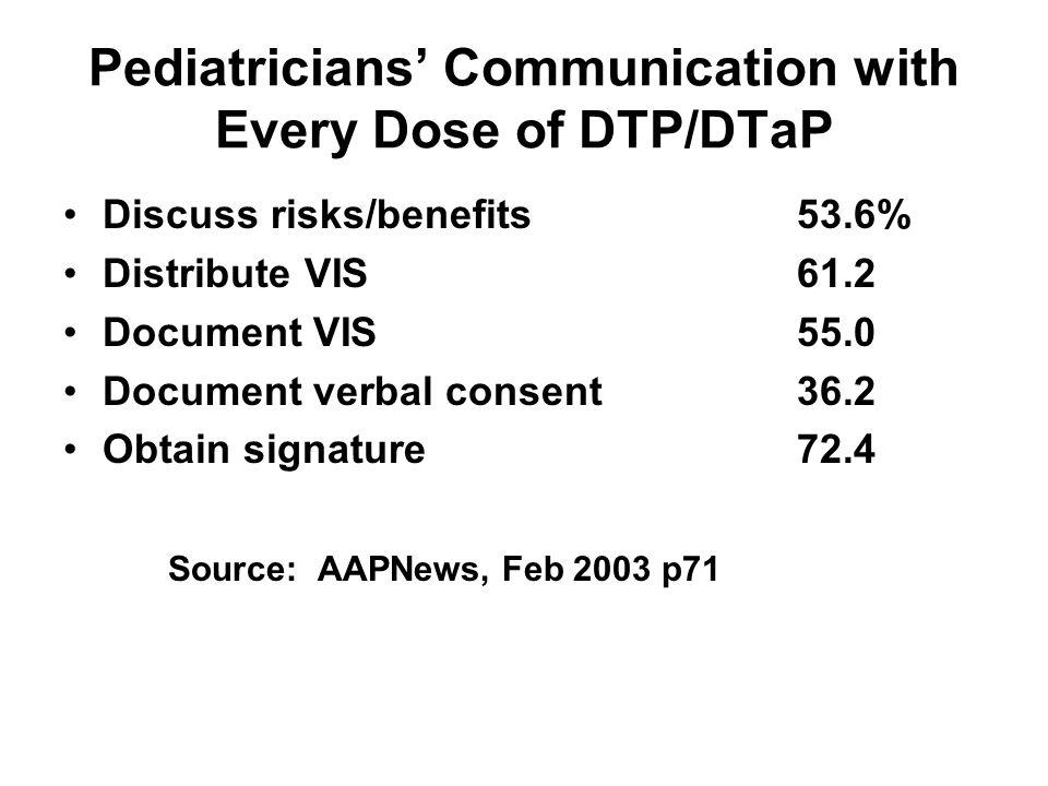 Pediatricians Communication with Every Dose of DTP/DTaP Discuss risks/benefits53.6% Distribute VIS61.2 Document VIS55.0 Document verbal consent36.2 Ob