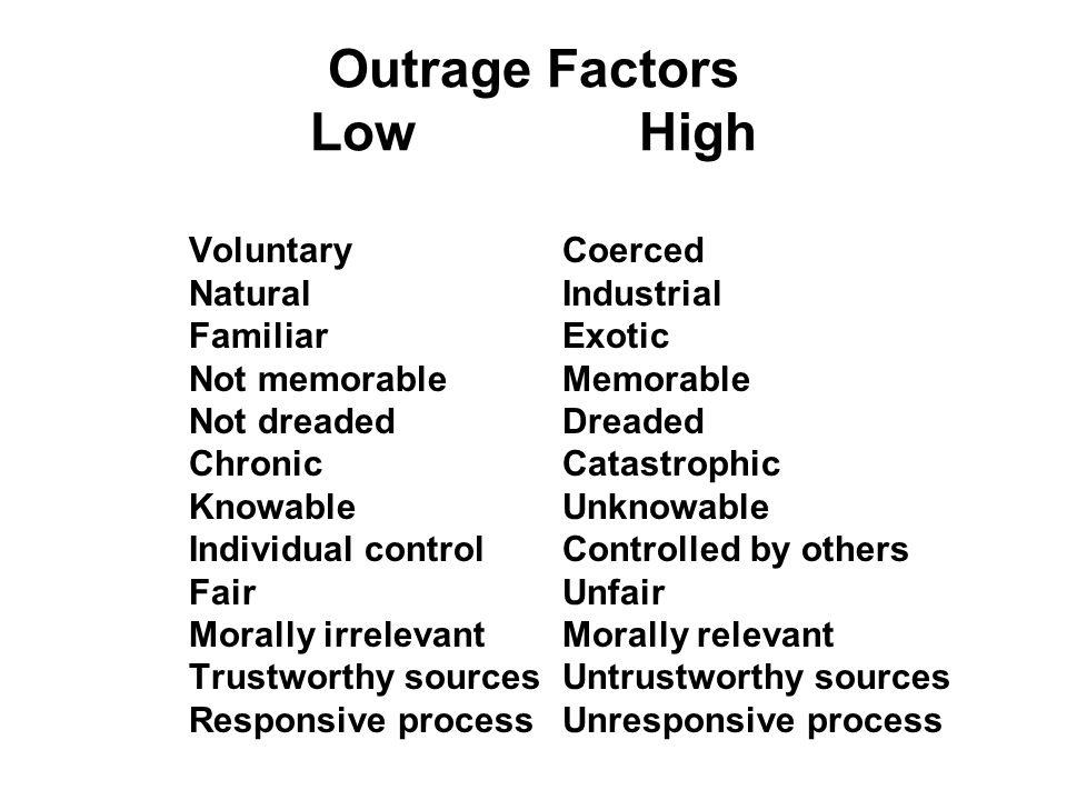 Outrage Factors Low High VoluntaryCoerced NaturalIndustrial FamiliarExotic Not memorableMemorable Not dreadedDreaded ChronicCatastrophic KnowableUnkno
