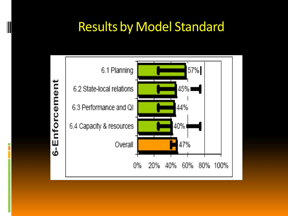 Results by Model Standard