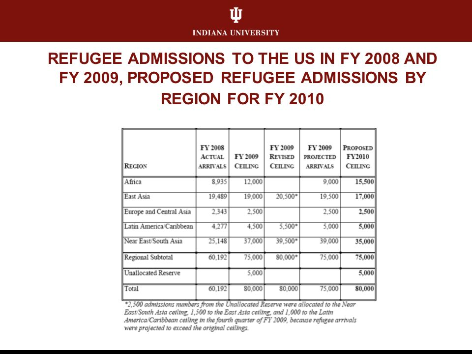 REFUGEE ADMISSIONS TO THE US IN FY 2008 AND FY 2009, PROPOSED REFUGEE ADMISSIONS BY REGION FOR FY 2010
