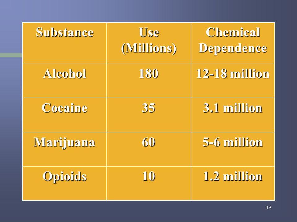 13 1.2 million 10Opioids 5-6 million 60Marijuana 3.1 million 35Cocaine 12-18 million 180Alcohol Chemical Dependence Use(Millions)Substance