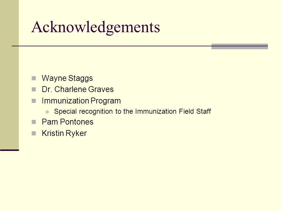 Acknowledgements Wayne Staggs Dr. Charlene Graves Immunization Program Special recognition to the Immunization Field Staff Pam Pontones Kristin Ryker