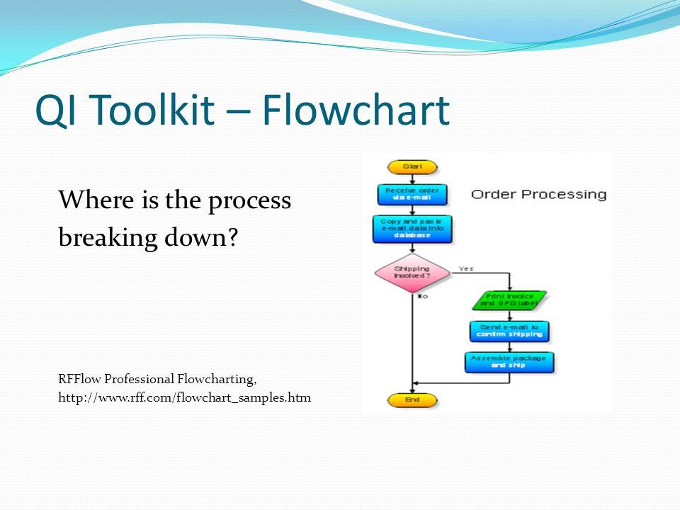 Where is the process breaking down? RFFlow Professional Flowcharting, http://www.rff.com/flowchart_samples.htm QI Toolkit – Flowchart