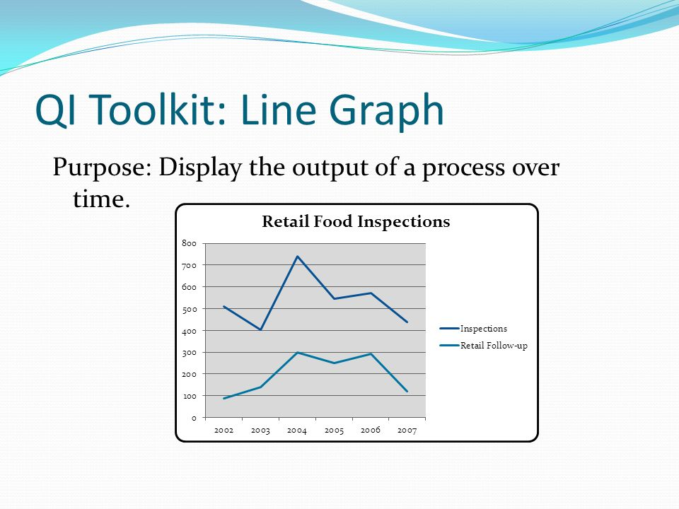 Purpose: Display the output of a process over time. QI Toolkit: Line Graph