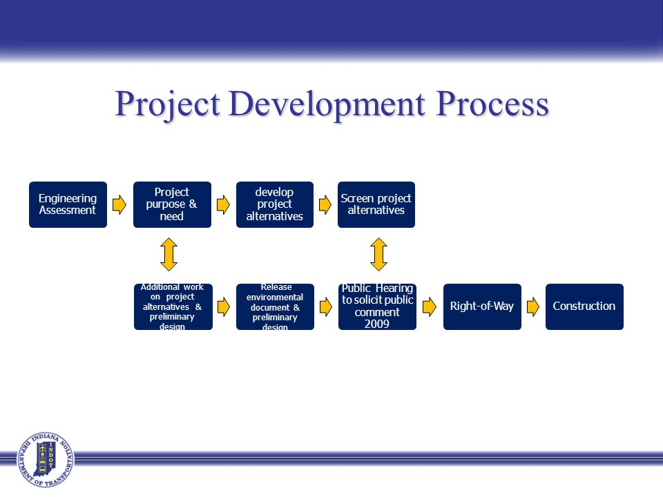 Project Development Process Engineering Assessment Project purpose & need develop project alternatives Screen project alternatives Additional work on project alternatives & preliminary design Release environmental document & preliminary design Public Hearing to solicit public comment 2009 Right-of-WayConstruction