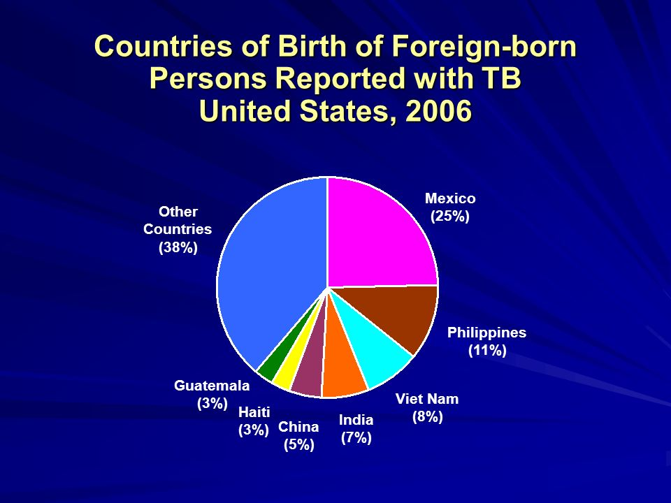 Countries of Birth of Foreign-born Persons Reported with TB United States, 2006 Mexico (25%) Philippines (11%) Viet Nam (8%) India (7%) China (5%) Hai