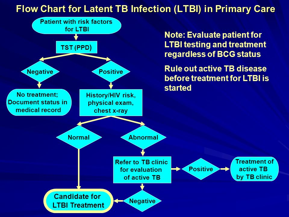 Flow Chart for Latent TB Infection (LTBI) in Primary Care Patient with risk factors for LTBI Negative No treatment; Document status in medical record
