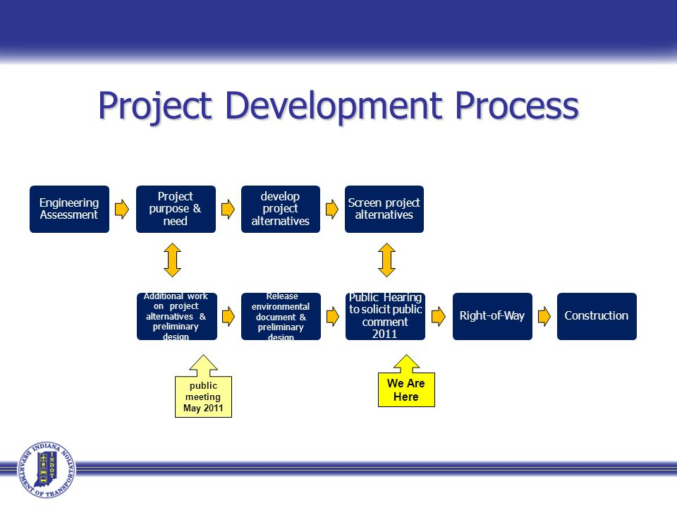 Project Development Process We Are Here Engineering Assessment Project purpose & need develop project alternatives Screen project alternatives Additional work on project alternatives & preliminary design Release environmental document & preliminary design Public Hearing to solicit public comment 2011 Right-of-WayConstruction public meeting May 2011