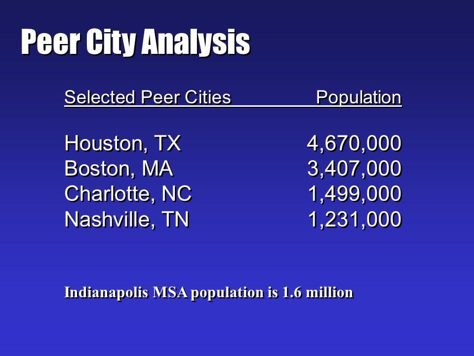 Peer City Analysis Selected Peer CitiesPopulation Houston, TX4,670,000 Boston, MA3,407,000 Charlotte, NC1,499,000 Nashville, TN1,231,000 Indianapolis