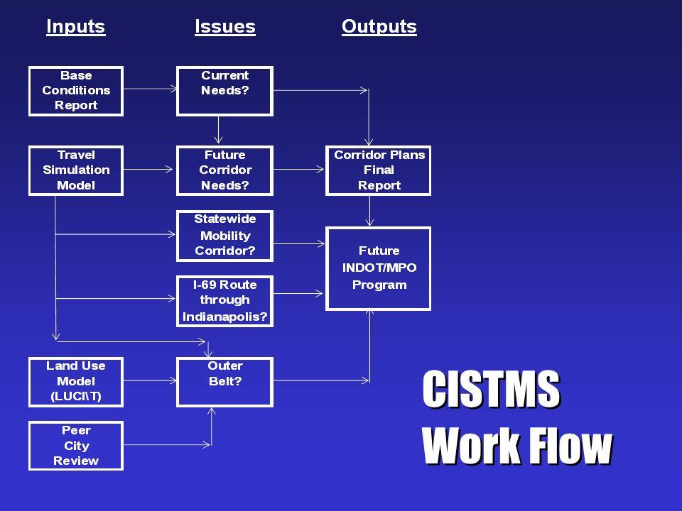 CISTMS Work Flow CISTMS Work Flow