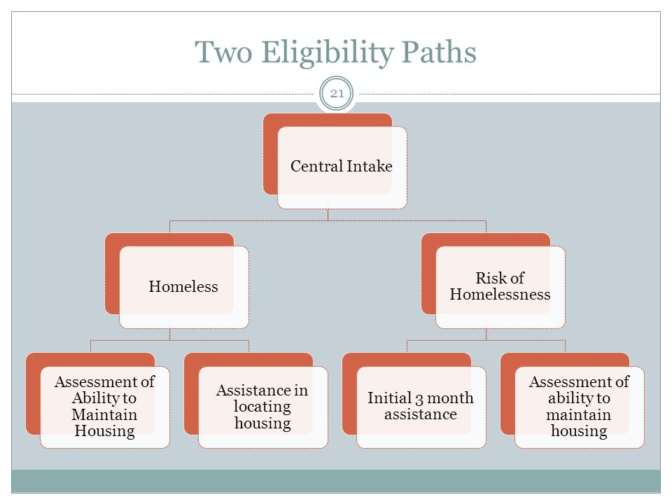 Two Eligibility Paths Central IntakeHomeless Assessment of Ability to Maintain Housing Assistance in locating housing Risk of Homelessness Initial 3 month assistance Assessment of ability to maintain housing 21