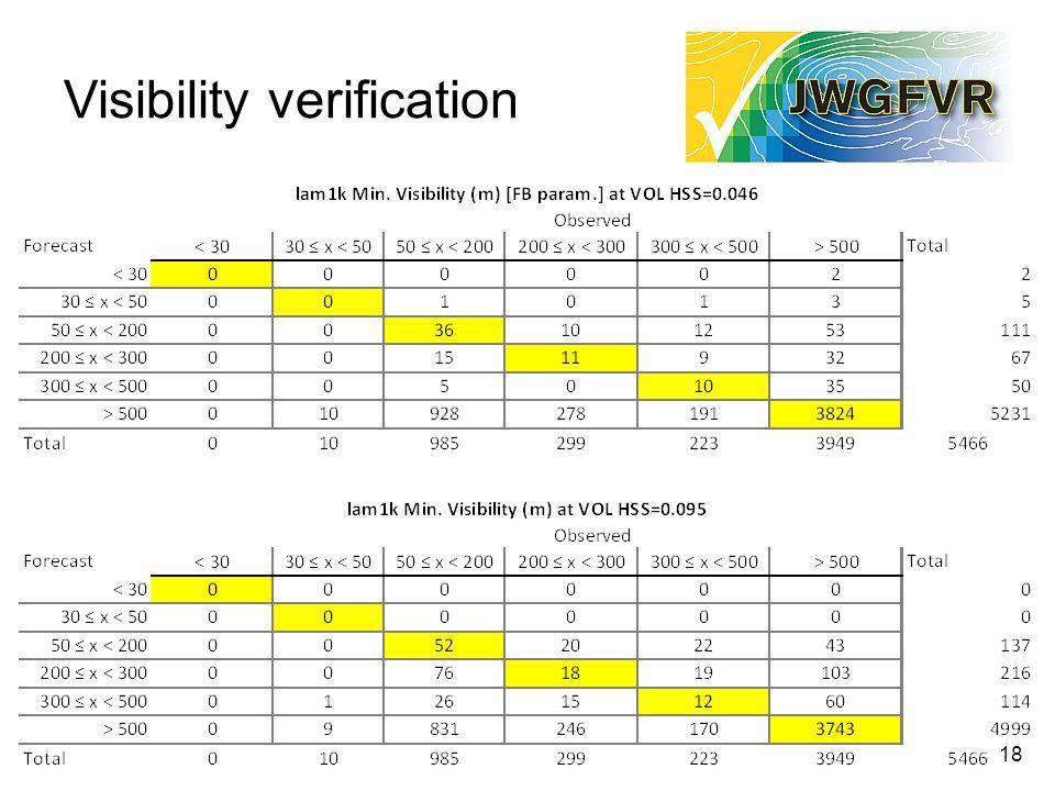 18 Visibility verification