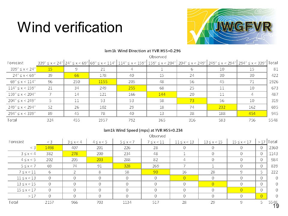 19 Wind verification