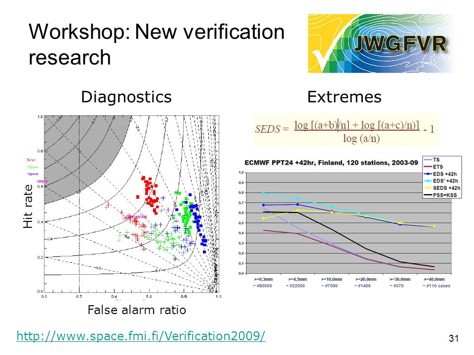 31 Workshop: New verification research http://www.space.fmi.fi/Verification2009/ ExtremesDiagnostics False alarm ratio Hit rate