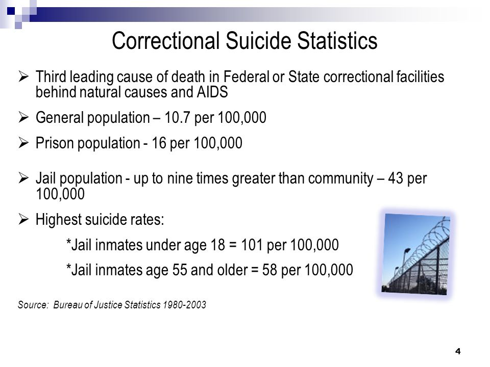 Suicide Statistics and Mental Illness More than 90% of people who kill themselves have a diagnosable mental illness Most common = Depression or Substance Abuse September 2006 Bureau of Justice Study found that more than half of all prison and jail inmates reported mental health symptoms 56% of state prisoners 45% of federal prisoners 64% of local jail inmates Female inmates had higher rates than male inmates 5