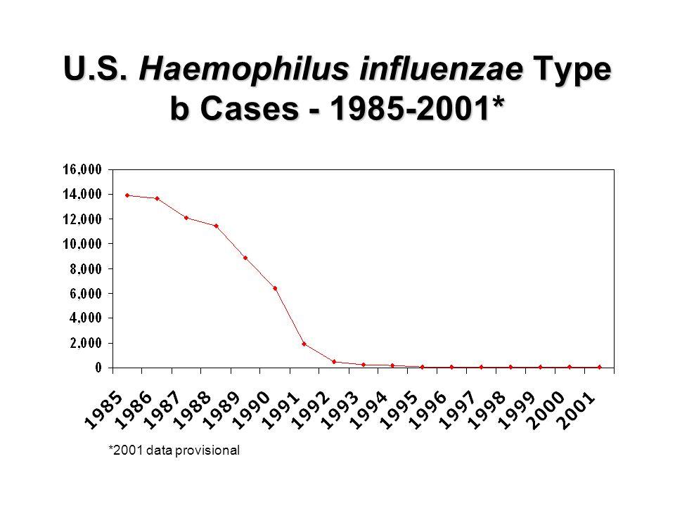 U.S. Haemophilus influenzae Type b Cases - 1985-2001* *2001 data provisional