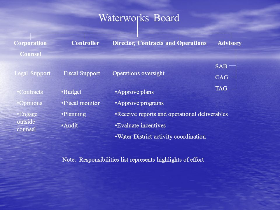 Waterworks Board Corporation Counsel ControllerDirector, Contracts and Operations Legal SupportFiscal Support Contracts Opinions Engage outside counsel Budget Fiscal monitor Planning Audit Approve plans Approve programs Receive reports and operational deliverables Evaluate incentives Water District activity coordination Operations oversight Note: Responsibilities list represents highlights of effort Advisory SAB CAG TAG