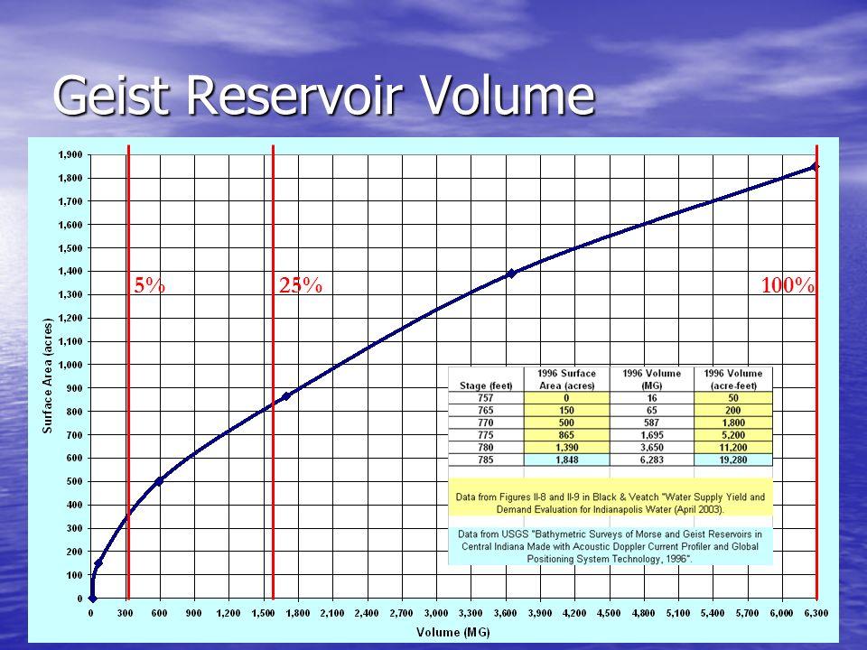 5% 25% 100% Geist Reservoir Volume