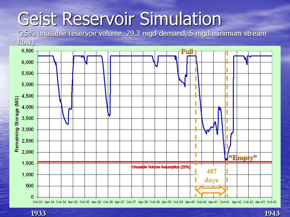 Geist Reservoir Simulation (25% unusable reservoir volume, 29.3 mgd demand, 5 mgd minimum stream flow) 19331943 487 days Full Empty