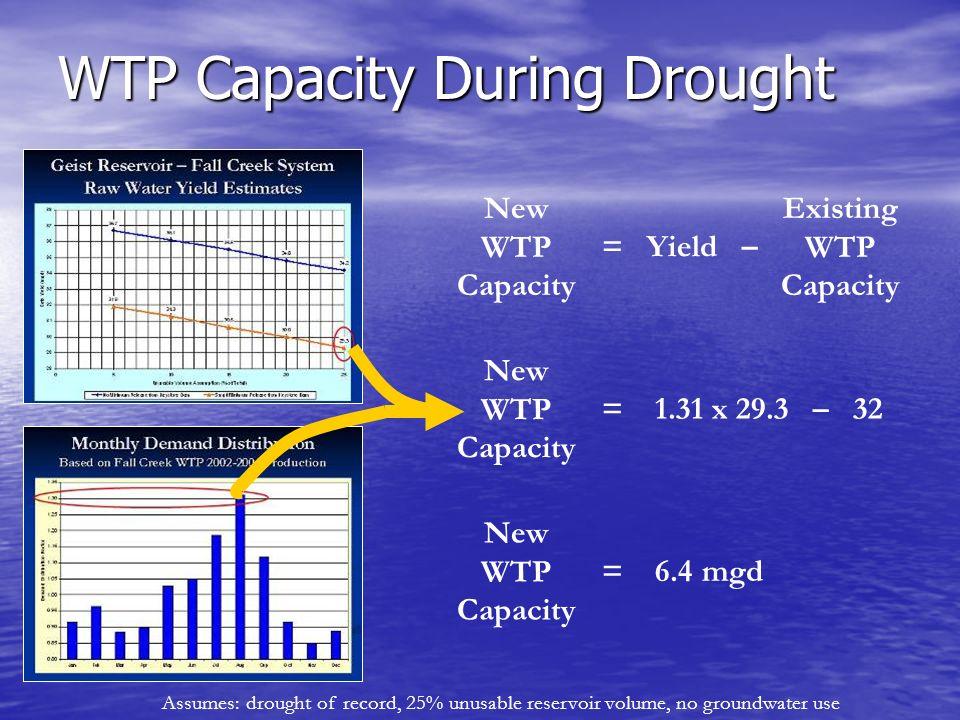 WTP Capacity During Drought New WTP Capacity = Yield – Existing WTP Capacity New WTP Capacity = 1.31 x 29.3 – 32 New WTP Capacity = 6.4 mgd Assumes: d