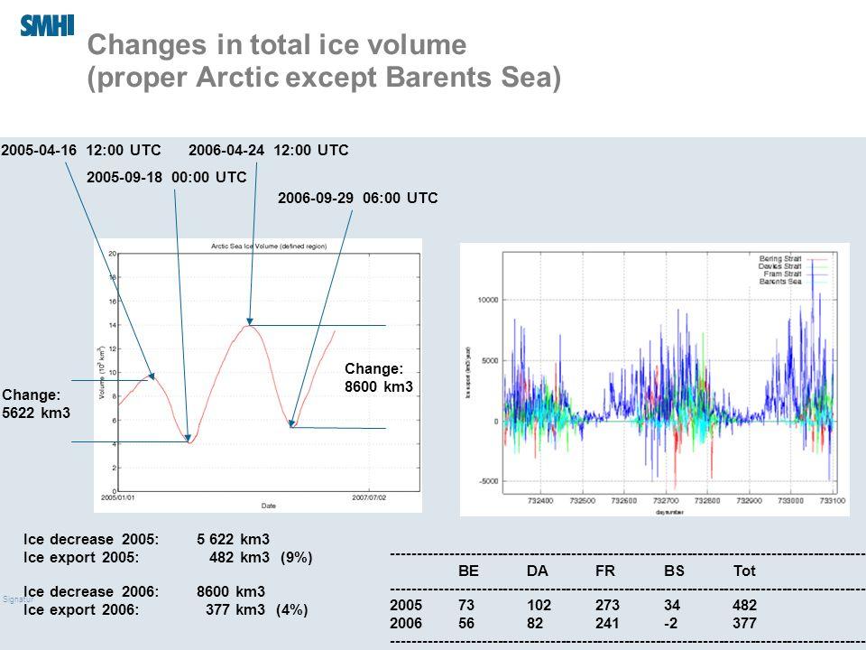 09/03/10 Signatur Changes in total ice volume (proper Arctic except Barents Sea) 2005-04-16 12:00 UTC 2005-09-18 00:00 UTC Change: 5622 km3 2006-04-24 12:00 UTC 2006-09-29 06:00 UTC Change: 8600 km3 Ice decrease 2005:5 622 km3 Ice export 2005: 482 km3 (9%) Ice decrease 2006:8600 km3 Ice export 2006: 377 km3 (4%) ------------------------------------------------------------------------------------------- BEDAFRBSTot ------------------------------------------------------------------------------------------- 20057310227334482 20065682241-2377 -------------------------------------------------------------------------------------------