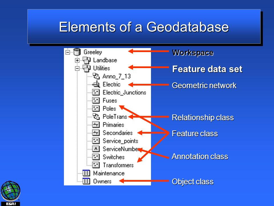 Elements of a Geodatabase Feature data set Feature class Relationship class Geometric network Annotation class Object class Workspace