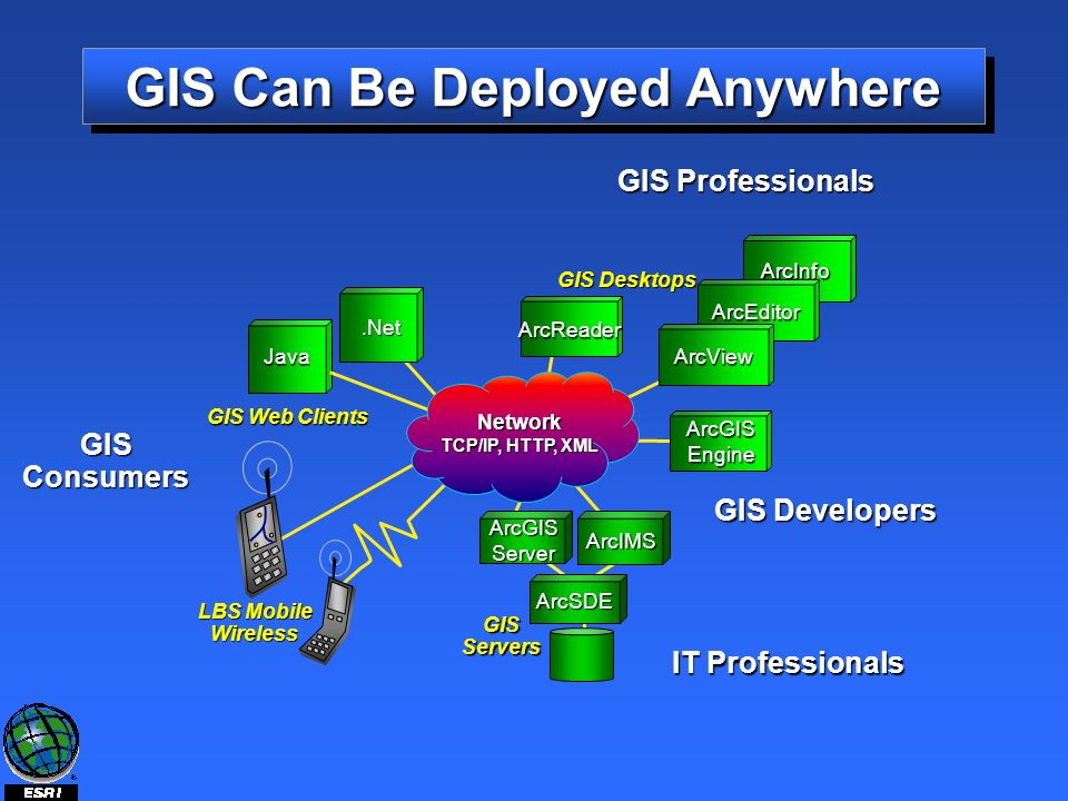 GIS Can Be Deployed Anywhere LBS Mobile Wireless GIS Desktops ArcInfo ArcEditor ArcView GIS Servers GIS Web Clients Network TCP/IP, HTTP, XML GIS Professionals GISConsumers IT Professionals GIS Developers ArcGIS Engine ArcReader ArcSDE Java.Net ArcGISServer ArcIMS
