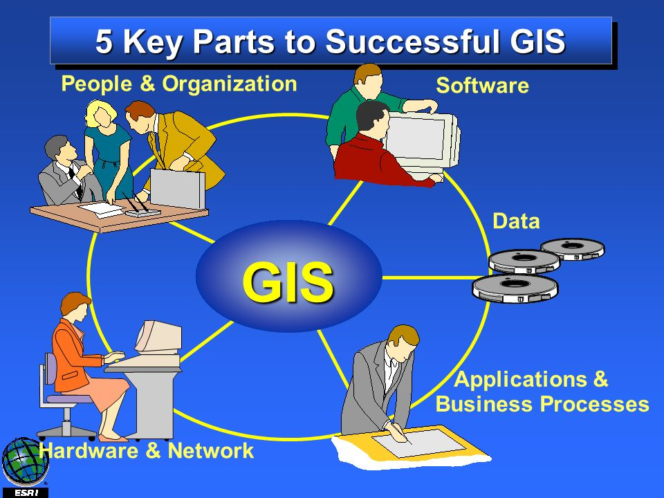 5 Key Parts to Successful GIS GIS Applications & Data Hardware & Network Software People & Organization Business Processes