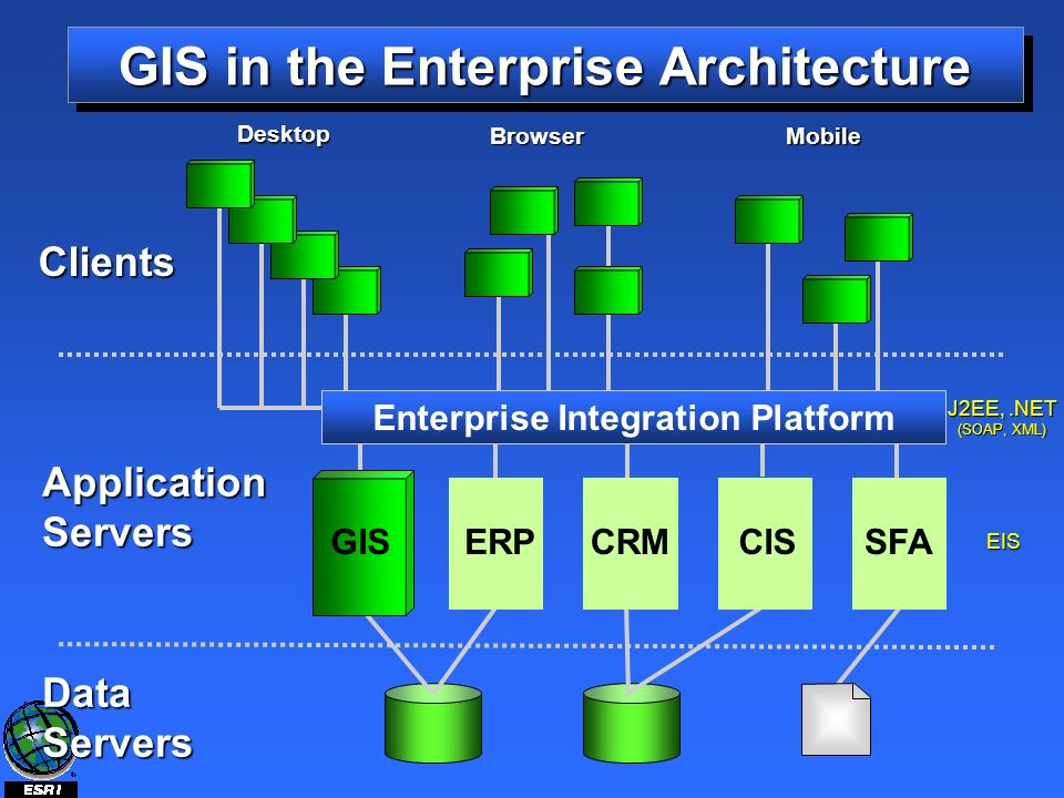 GIS in the Enterprise Architecture ApplicationServers DataServers Clients Enterprise Integration Platform Desktop BrowserMobile GIS CRMCISSFAERP J2EE,.NET (SOAP, XML) EIS