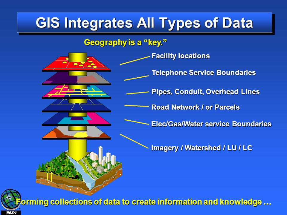 Telephone Service Boundaries Pipes, Conduit, Overhead Lines Facility locations Imagery / Watershed / LU / LC Elec/Gas/Water service Boundaries Forming collections of data to create information and knowledge … Road Network / or Parcels Geography is a key.